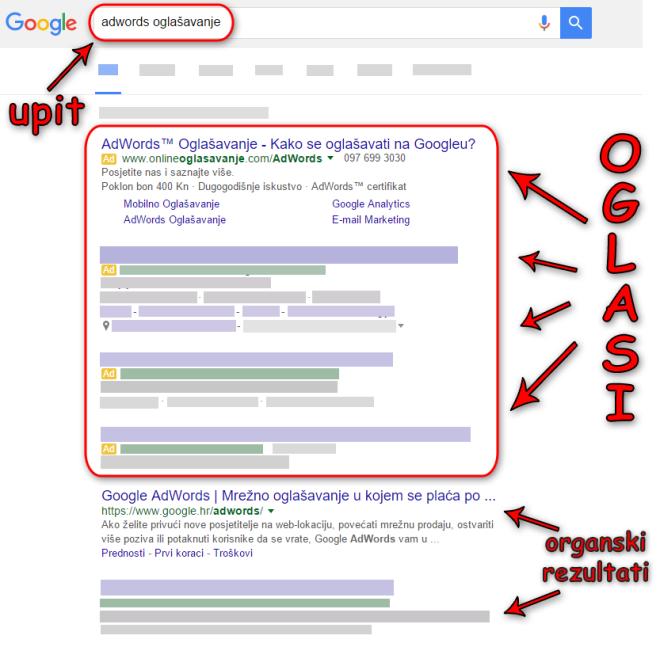 Rezultati Google pretrage za pojam 'adwords oglašavanje'