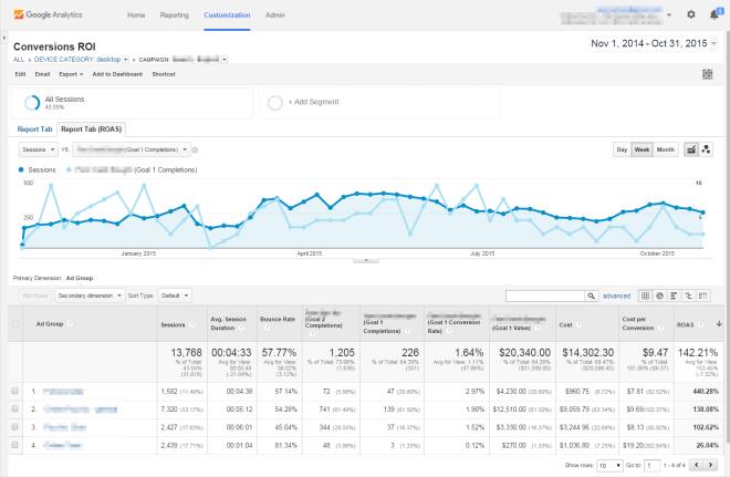 Google Analytics prilagođeno izvješće